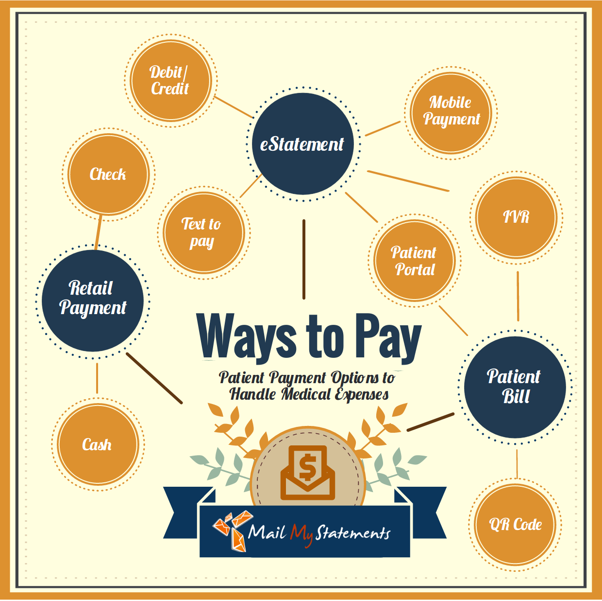 Ways to Pay your Patient Statements