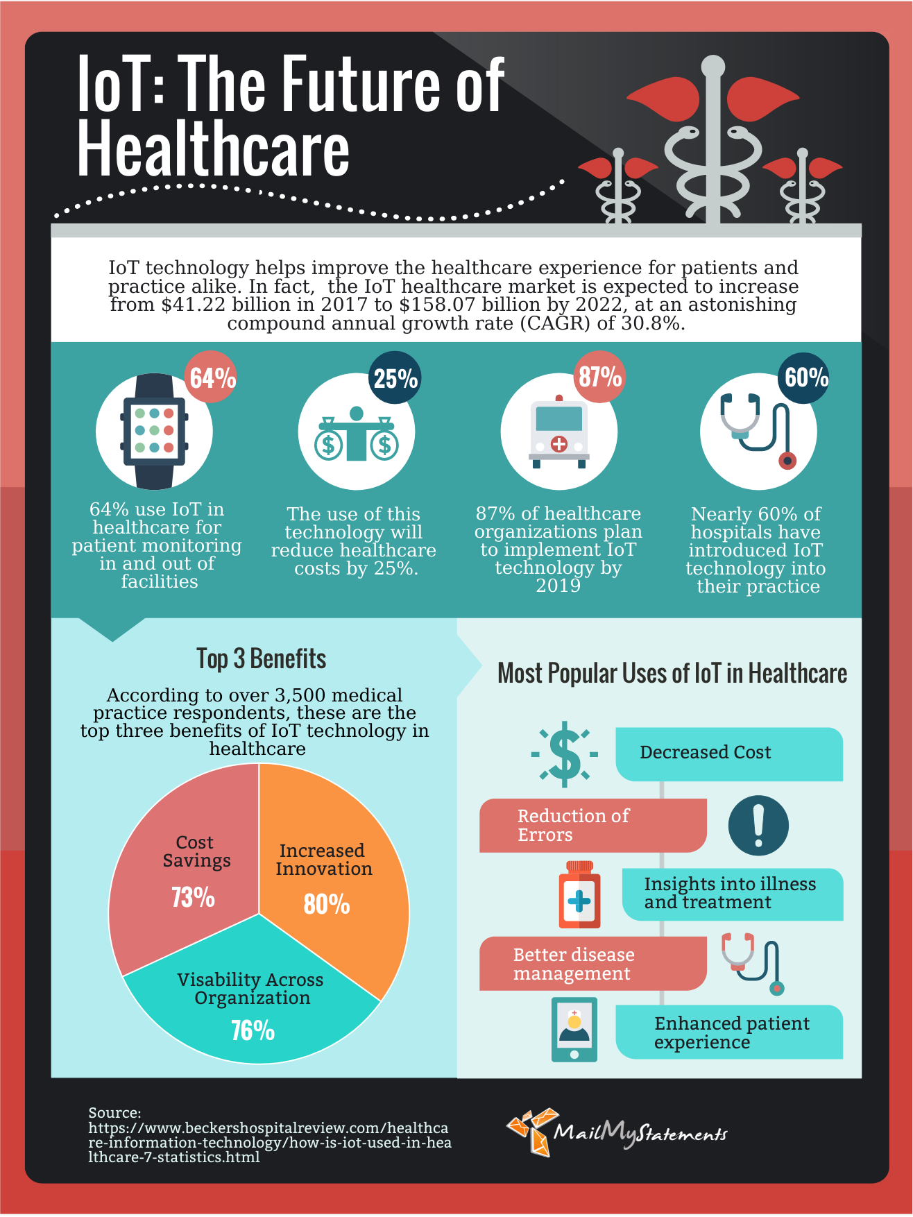 5 benefits of IoT in healthcare