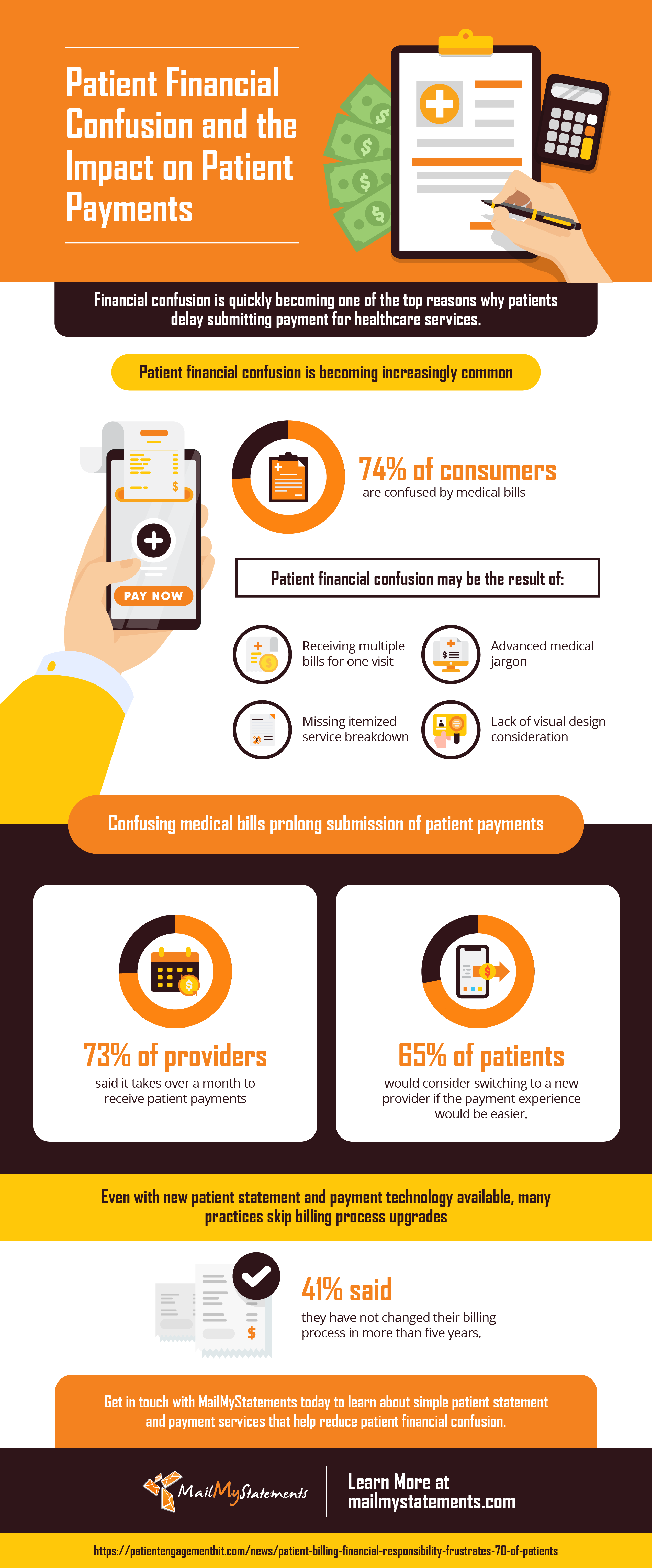 Patient Financial Confusion and the Impact on Patient Payments