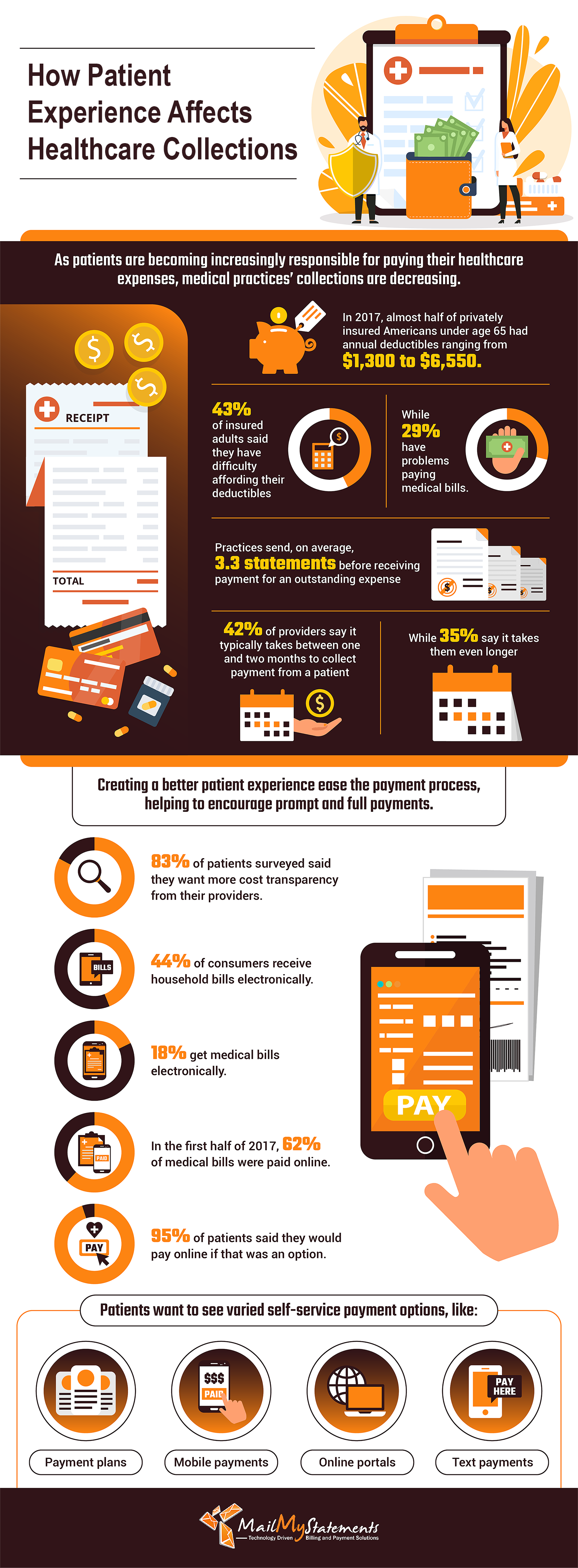 How Patient Experience Affects Healthcare Collections