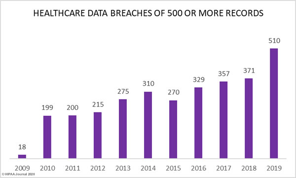 Healthcare Data Breaches of 500 or More Records 2009-2019