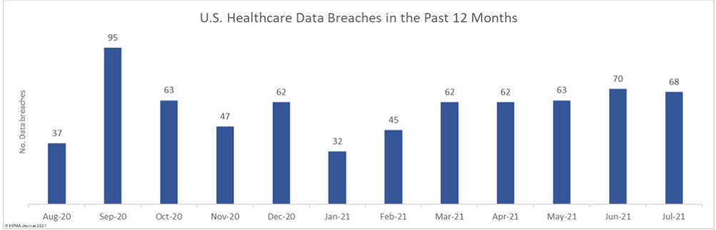 healthcare challenges data breaches